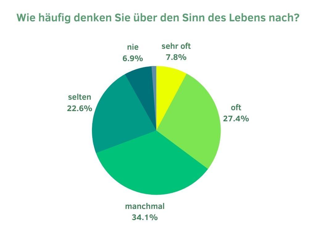 Statistik - wie häufig denken Sie über den Sinn des Lebens nach? Bildquelle: healthyfeelings.de, erstellt mit  canva.com Daten: statista.com